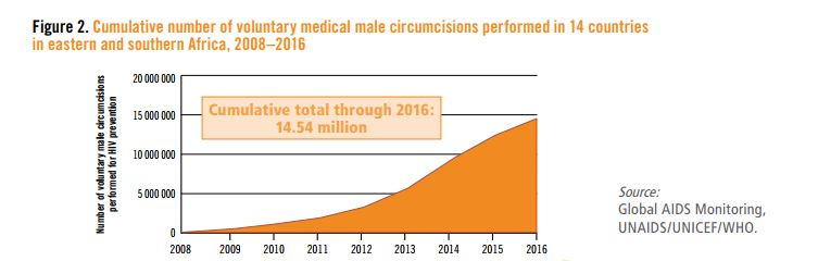 figures-for-male-circumcision-in-africa-figure-2