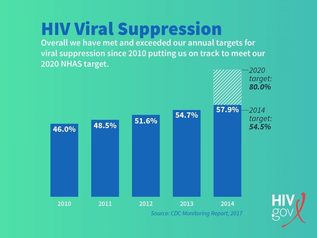 Features News Page 5776 Chipts Center For Hiv Identification Diagram Of A Chicken Wing From The Lab Sheet Used On Track But Continued Progress Needed Viral Suppression To Achieve Our Nations Goal