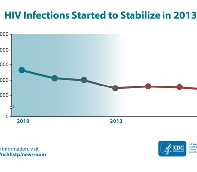 CDC Data Confirm: Progress in HIV Prevention Has Stalled